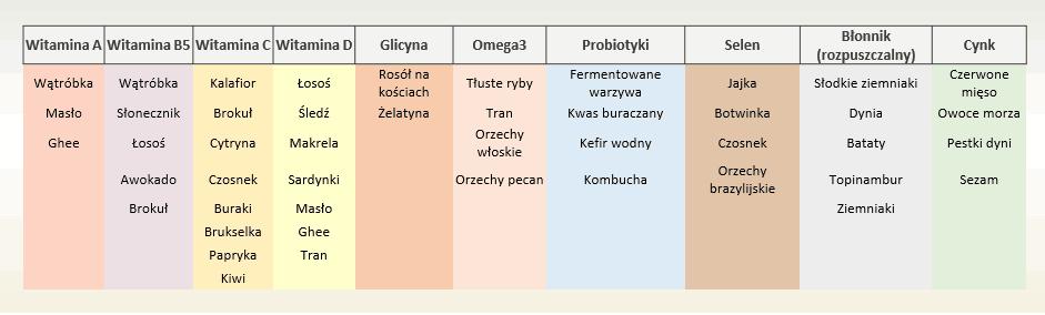 witaminki