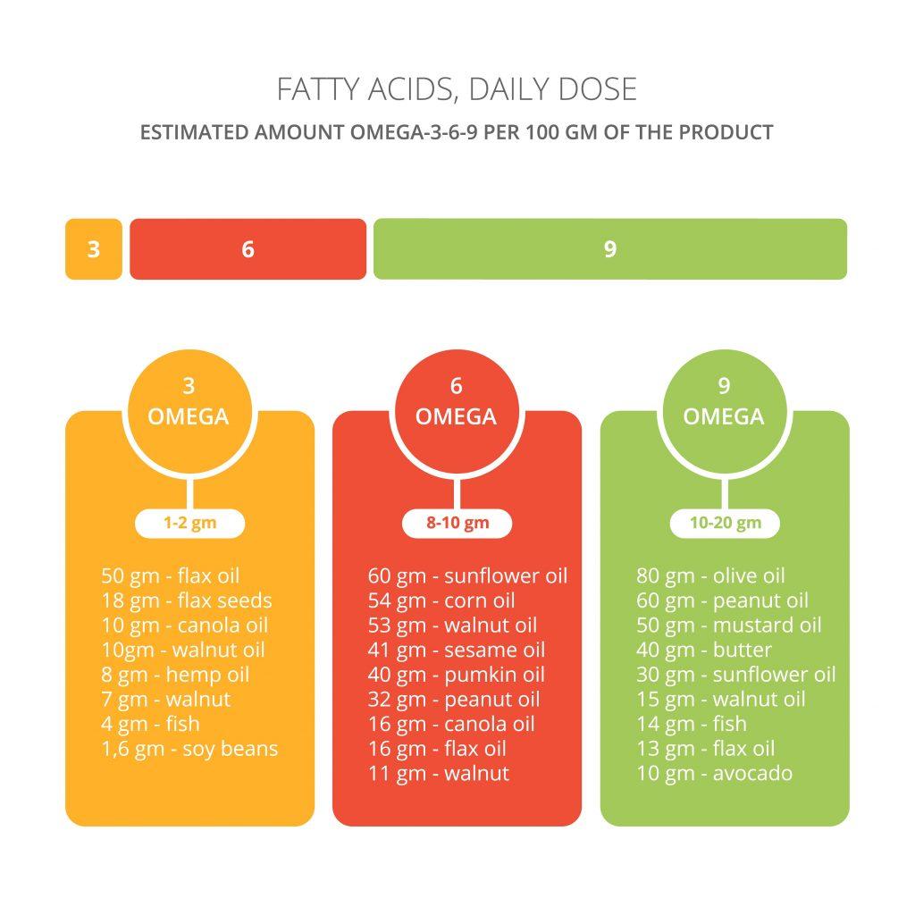 Zawartość kwasów omega w poszczególnej żywności
