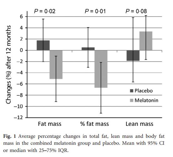 Melatonina powoduje utratę tłuszczu wraz z przyrostem masy mięśniowej