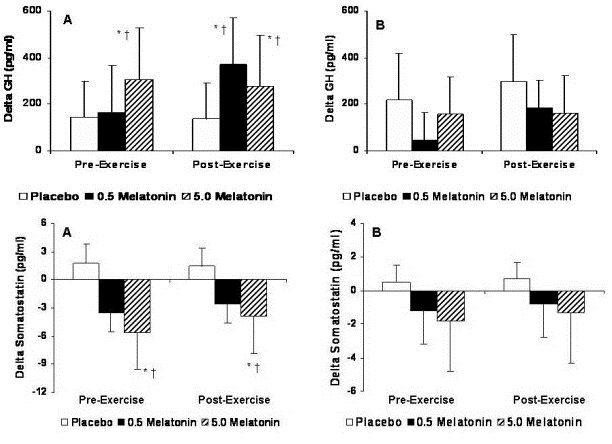 """Erika Nassar et. al. """"Effects of a single dose of N-Acetyl-5-methoxytryptamine (Melatonin) and resistance exercise on the growth hormone/IGF-1 axis in young males and females"""""""