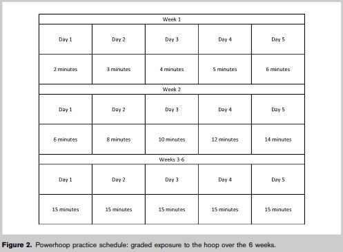 Plan treningów z hula-hoop na 6 tygodni