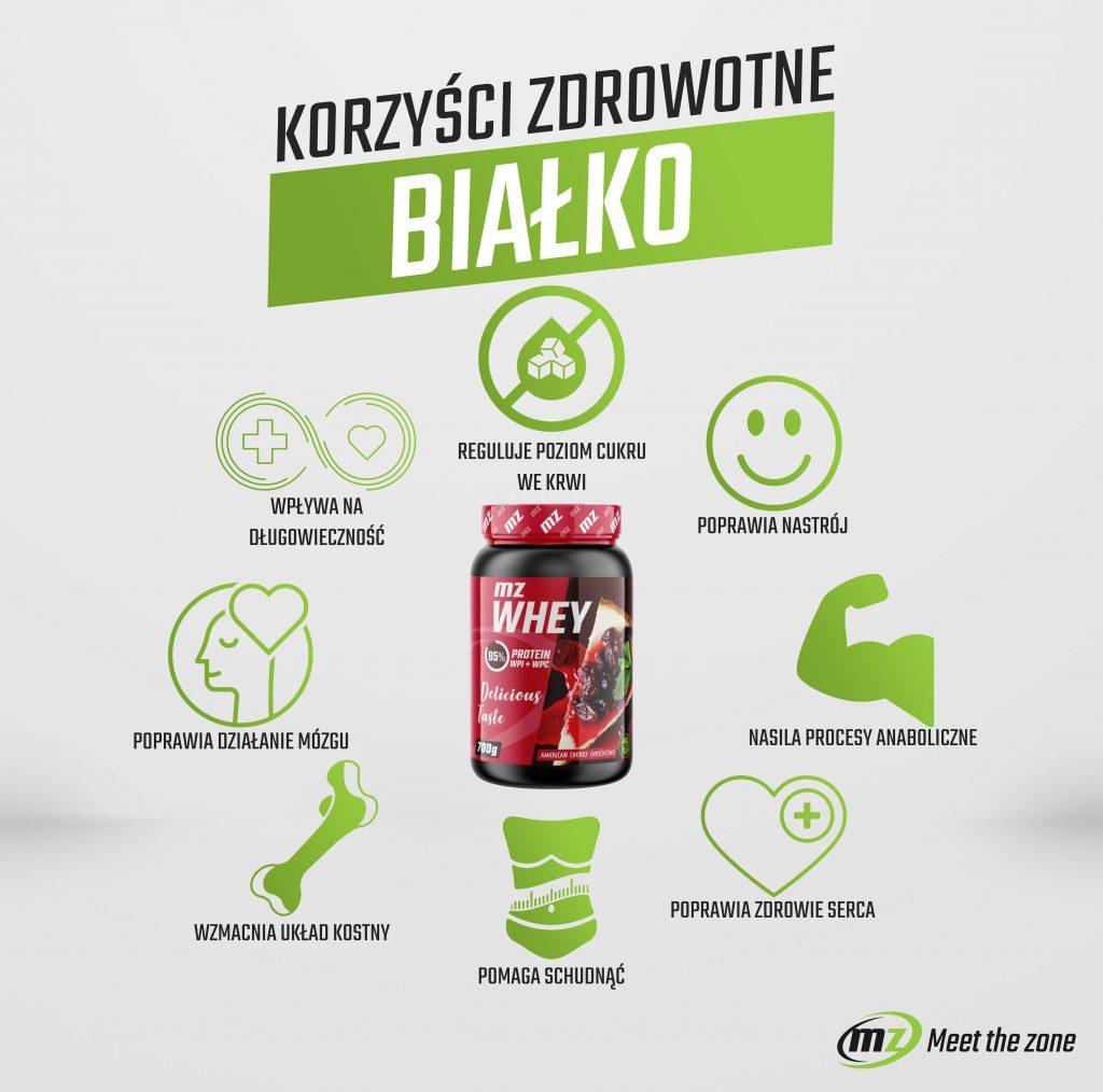 Korzyści zdrowotne białka