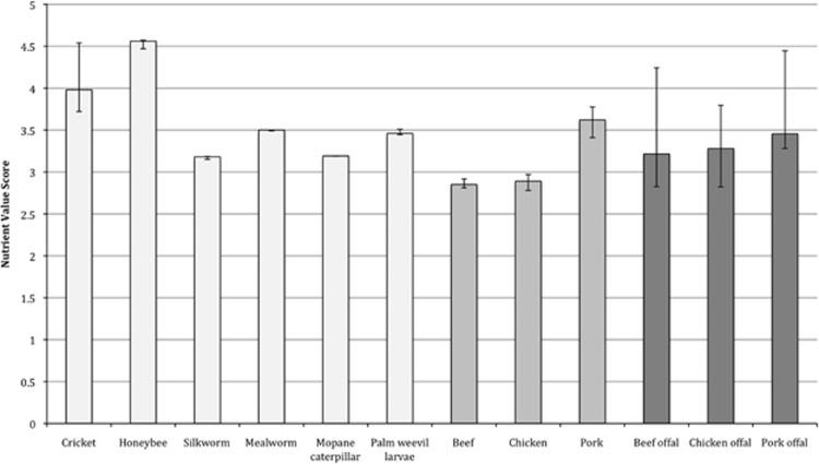 tabela indeks zdrowotnosci owadow miesa i podrobow
