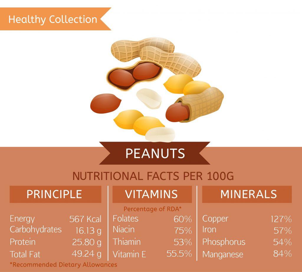 Wartości odżywcze orzeszków ziemnych