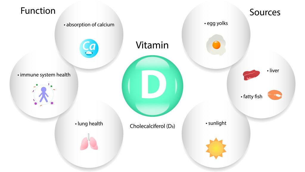 Witaminy D3 - benefity suplementacji i źródła