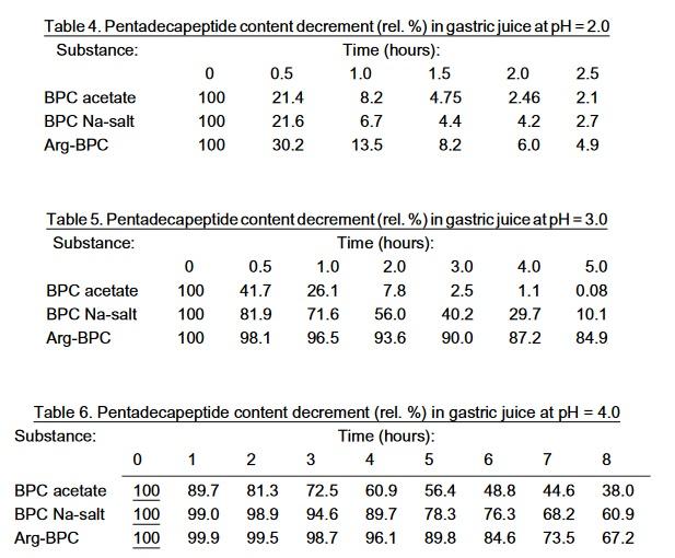 Stabilność BPC w kwaśnym środowisku