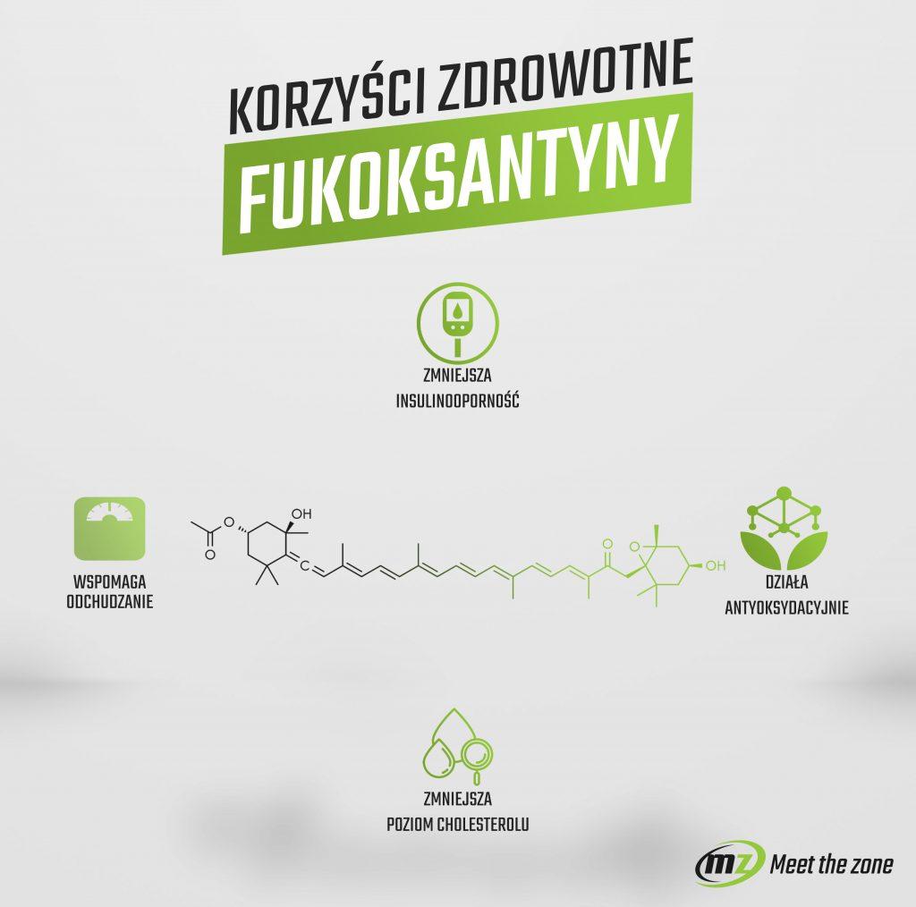 Korzyści zdrowotne Fukoksantyny - infografika